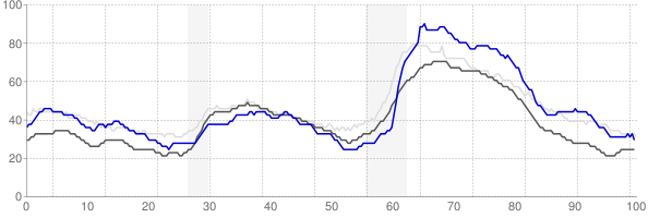 Grand Junction, Colorado monthly unemployment rate chart